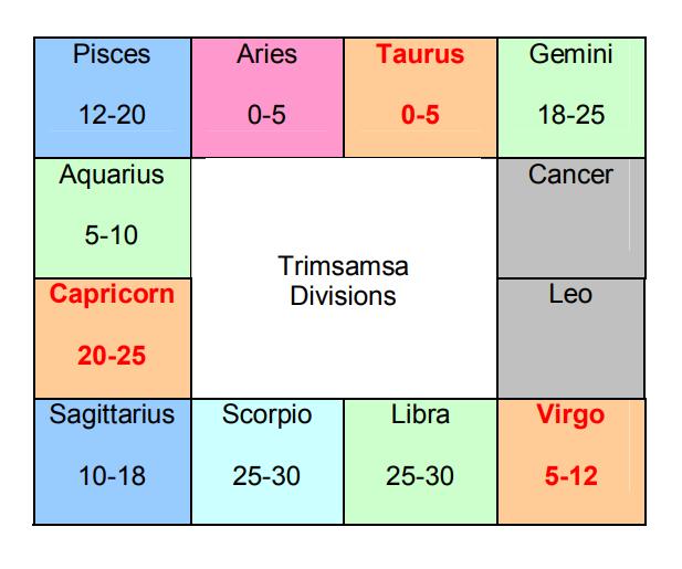 Image result for trimsamsa chart