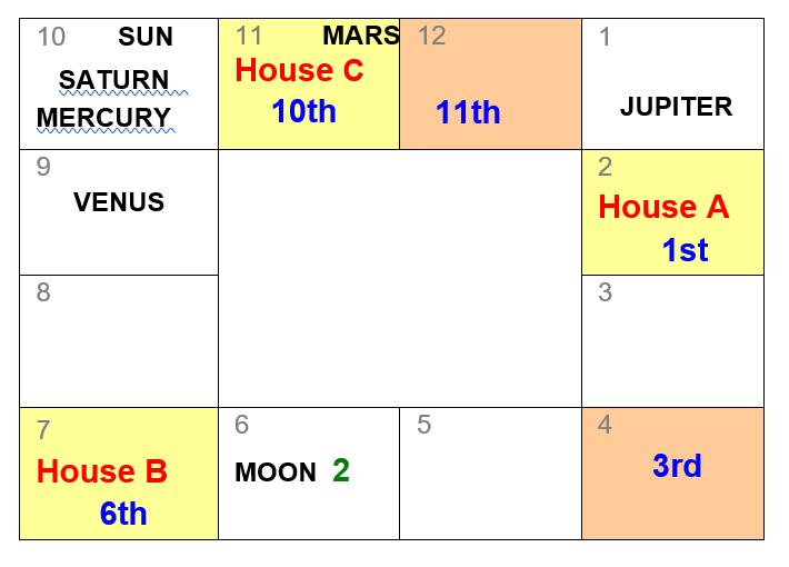 LESSON 07 - Planetary Strengths - Kaladasava - Sri Lankan astrology